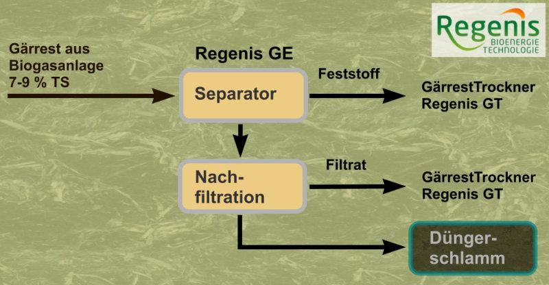 REW Regenis - Prinzip Regenis GE Gärrestentwässerung