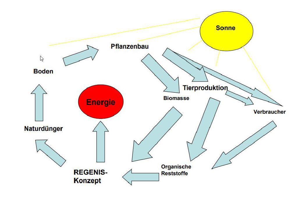 REW Regenis - Regionale Kreislaufwirtschaften